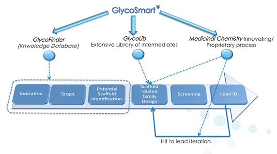 glycosmart-carbomimetics